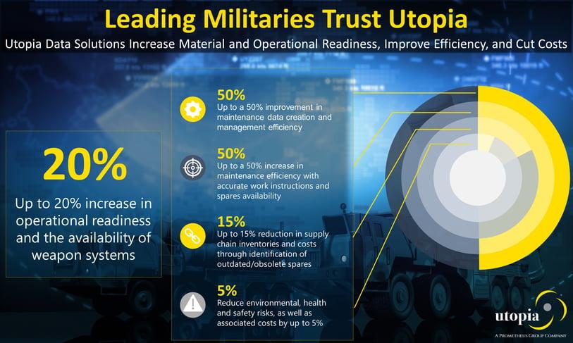 Defense Infographic