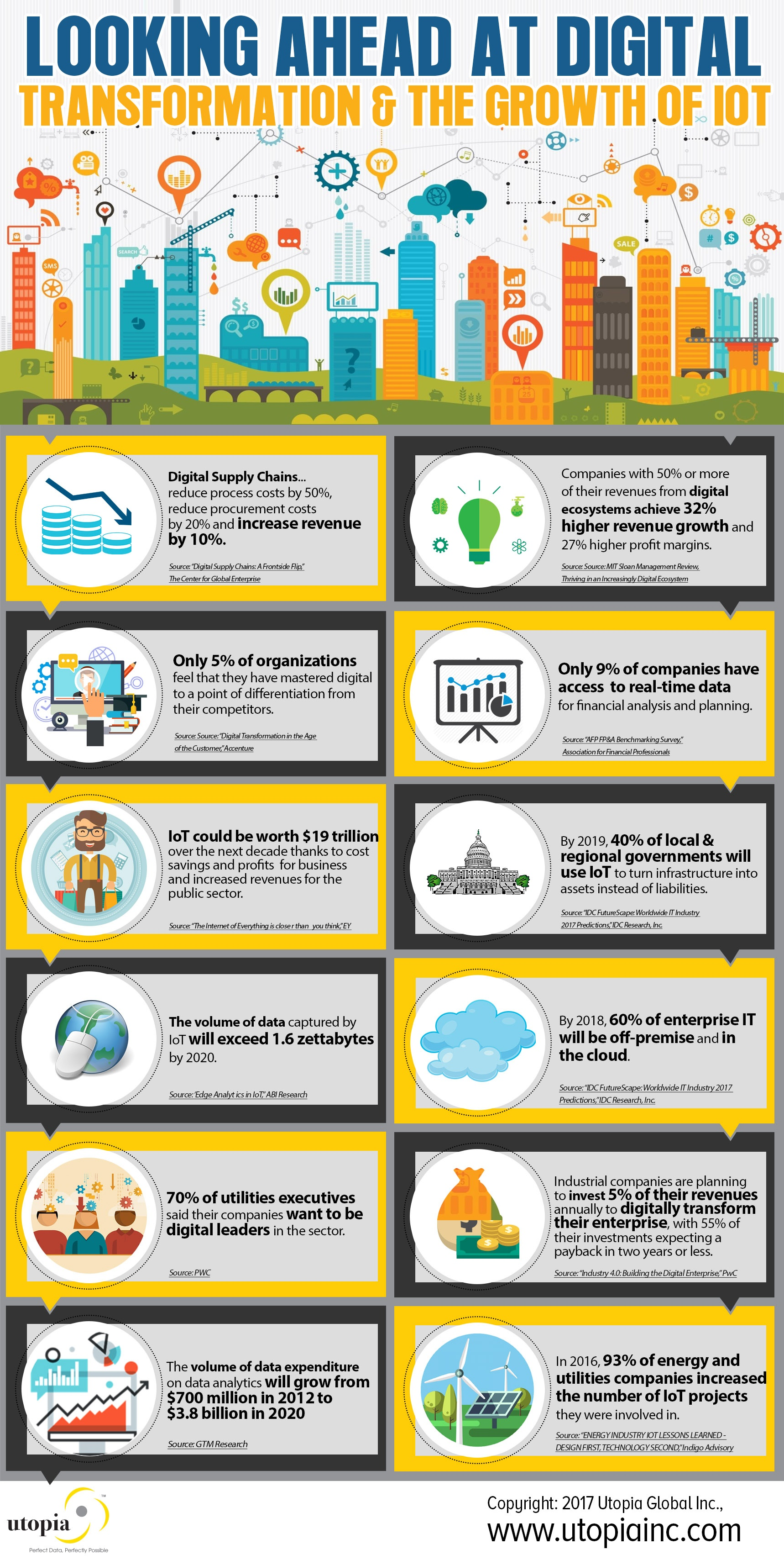 Digital Transformation and Growth of IoT Infographic-FINAL.jpg