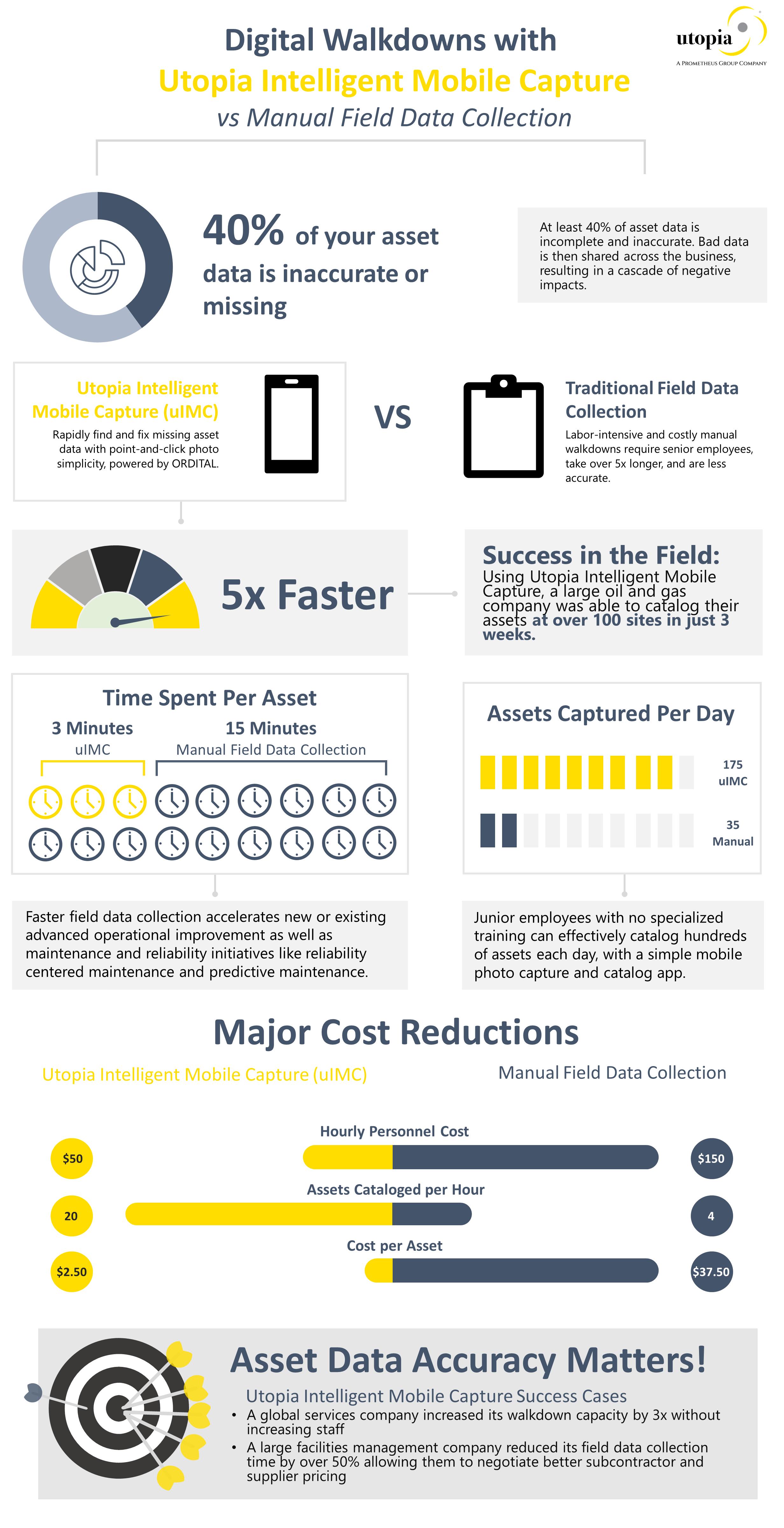 IMC Infograph