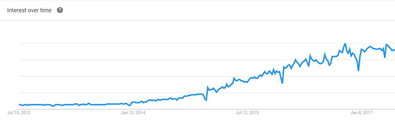 IoT Search over 5 years.png