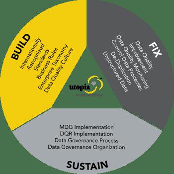 Utopia Build Fix Sustain Graphic.png