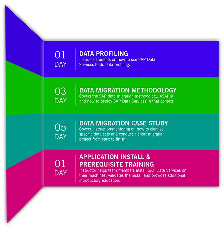 L-14002 SAP-data-services-training.jpg