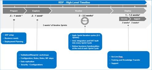sap-mdg-rapid-deployment-package-rdp-2.jpg
